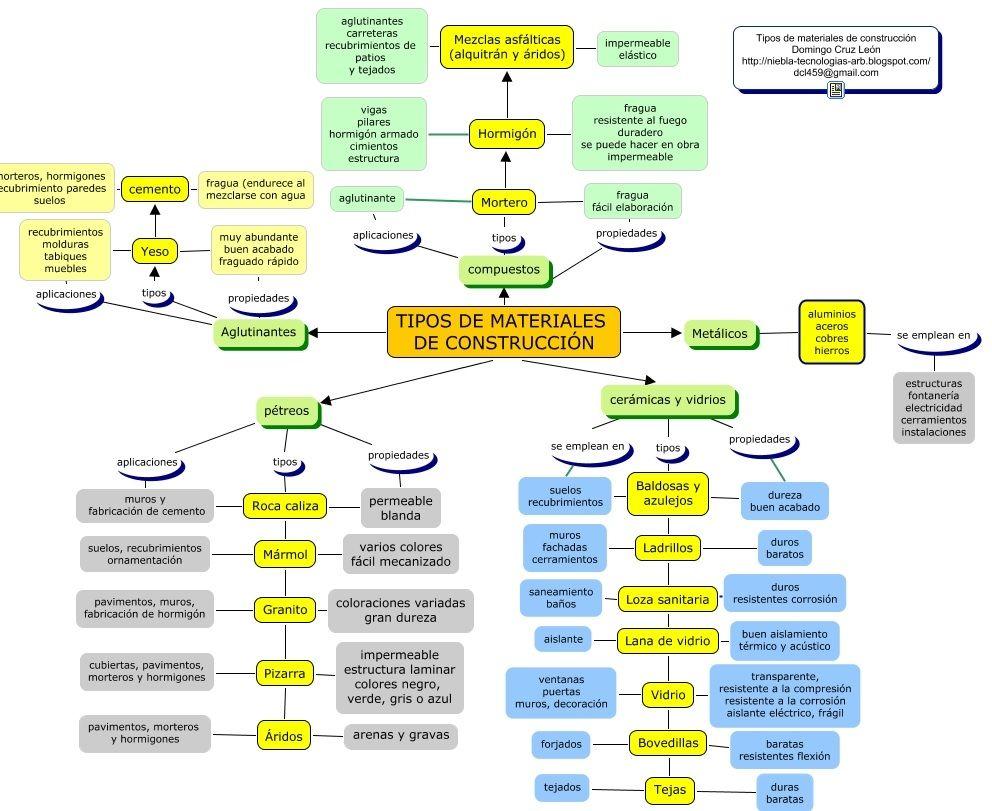 Tecnometal2 - Materiales para la construccion ...