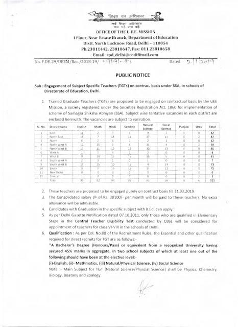 521 Trained Graduate Teachers (TGTs) Post in Delhi