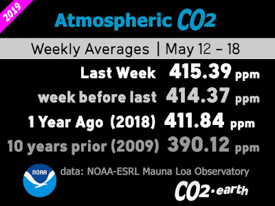 Atmospheric CO2 weekly average report 2019 compares with 2009 data