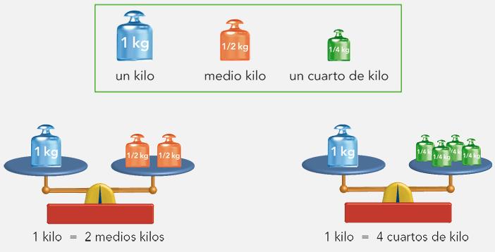 los listillos de la clase medio kilo y cuarto de kilo