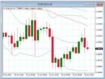 par de divisas EUR/USD a la baja por datos positivos de USA