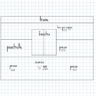 Elementi riportati per il rilievo di misura sul foglio