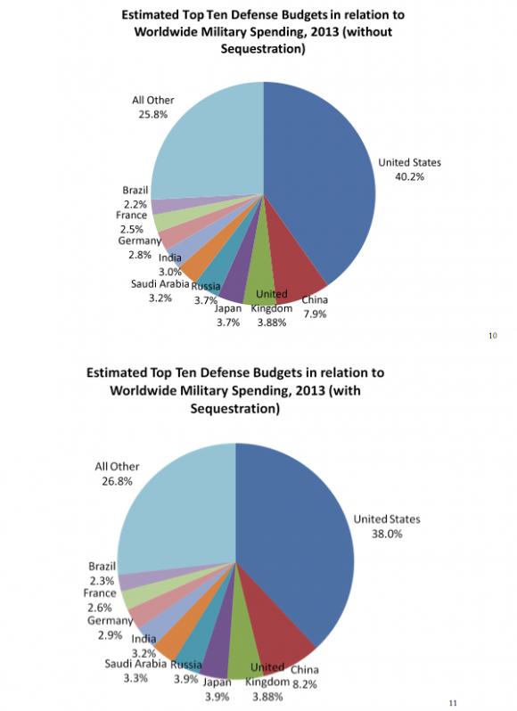 defense budgets todd probert - 580×798