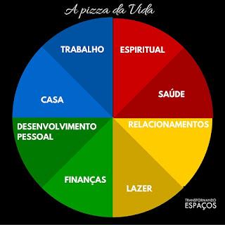 A roda da vida