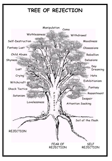 Prophetic Fire  The Tree Of Rejection