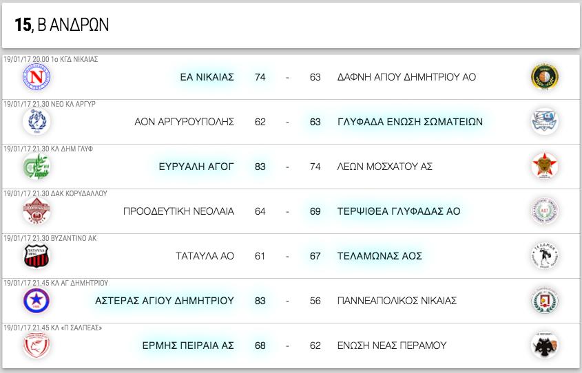 Β ΑΝΔΡΩΝ, 15η αγωνιστική. Αποτελέσματα, επόμενοι αγώνες κι η βαθμολογία
