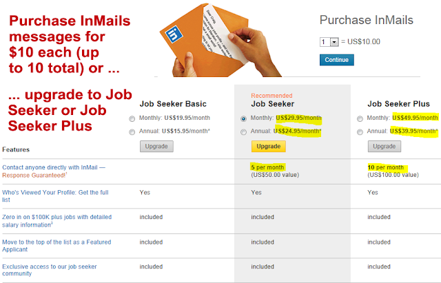 how to purchase LinkedIn InMail, LinkedIn InMail messages, LinkedIn,