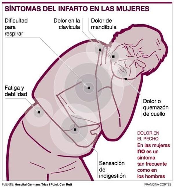 3 ejemplos fascinantes de Dolor de espalda alta