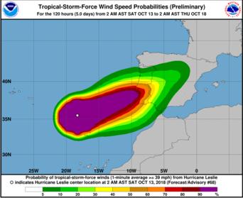 Furacão Leslie pode trazer ventos até 160km/h
