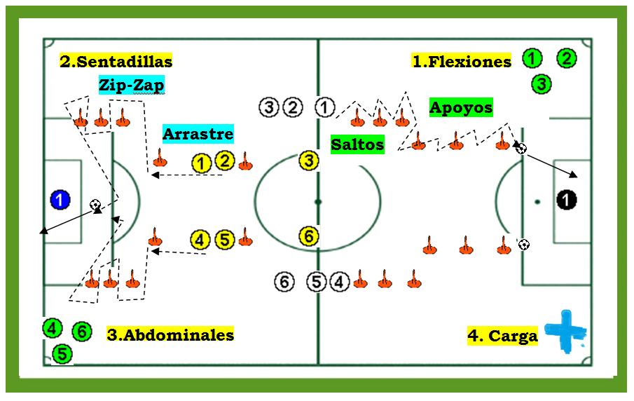 Circuito De Resistencia Futbol : Ejercicio de fuerza en tres grupos fútbol positivo