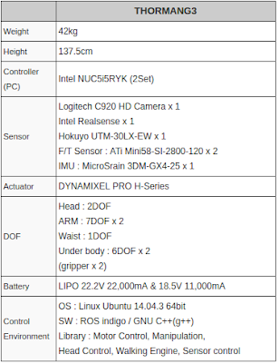 THORMANG3 Specification for weight, height, controller, sensors, actuator, DOF, battery, control environment from Robotis.