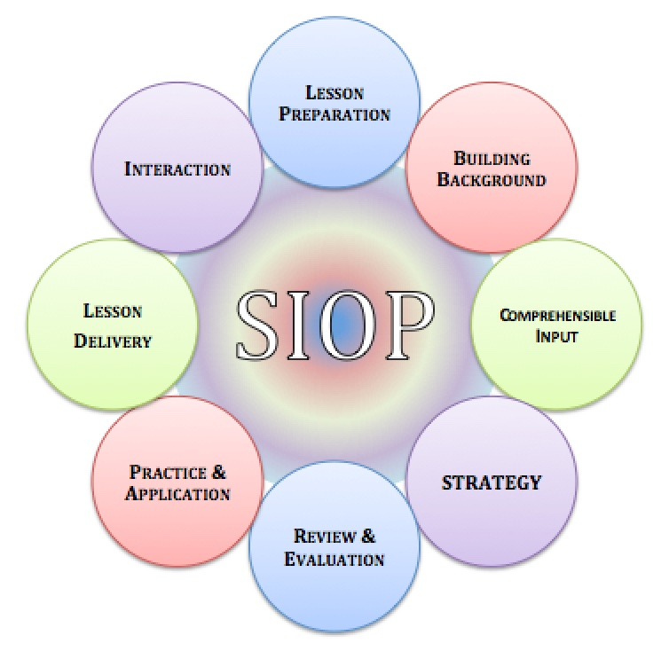 What Does The Siop Framework Look Like