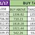 MAGICAL STOCK SELECTION CRITERIA STOCKS FOR 17/11/17