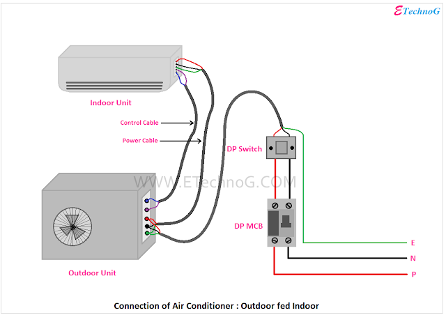 Connection of Air Conditioner, Air Conditioner Connection