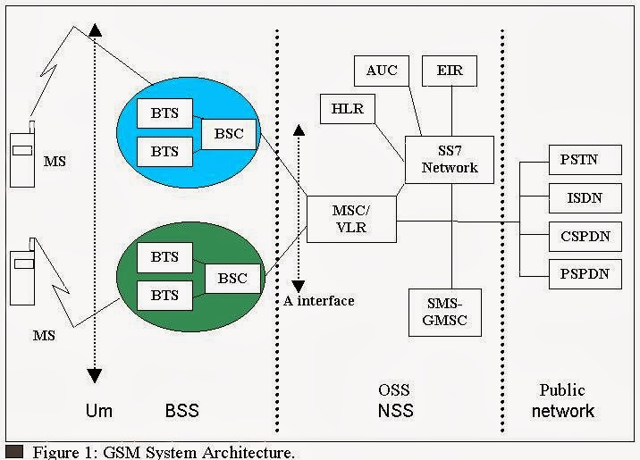 ICT Workshop by Huawei : GSM Core Network Architecture