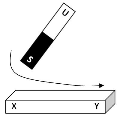 Bagaimana Cara Membuat Magnet Dengan Gosokan - Bagis