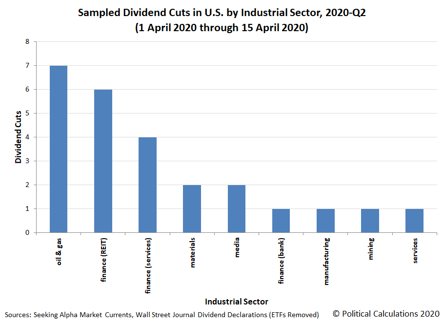 Sampled Dividend Cuts in U.S. by Industrial Sector, 2020-Q2, 1 April 2020 through 15 April 2020