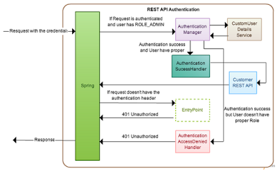 How Does HTTP Basic Authentication Work in Spring Security? - DZone