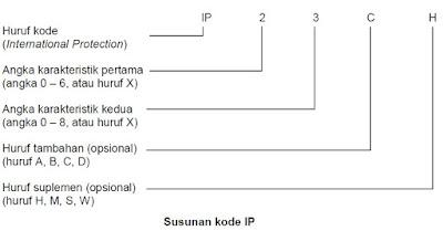 Susunan kode IP