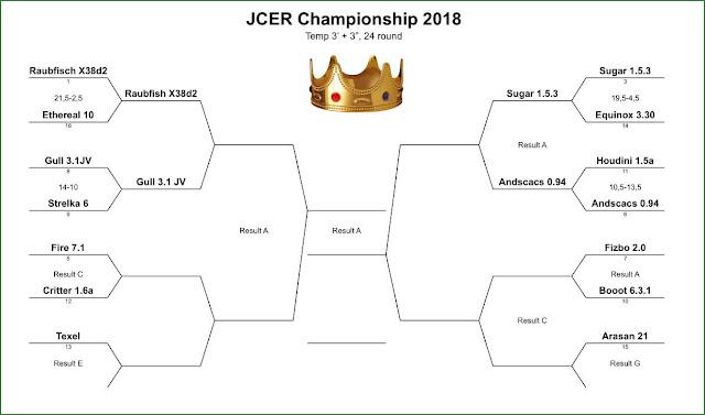 JCER (Jurek Chess Engines Rating) tournaments - Page 8 JCEC2018m4