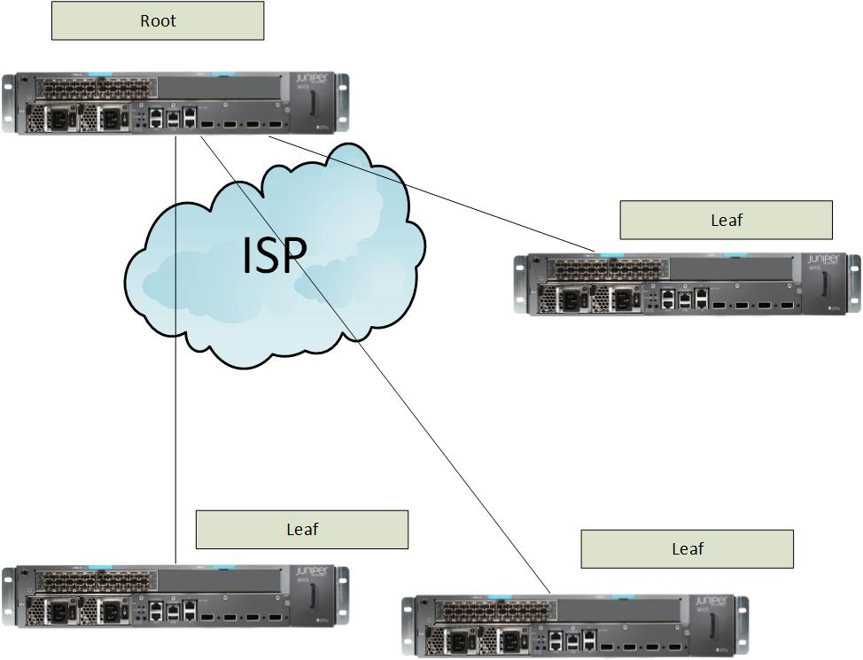 JNCIS-SP: Junos service Provider Switching