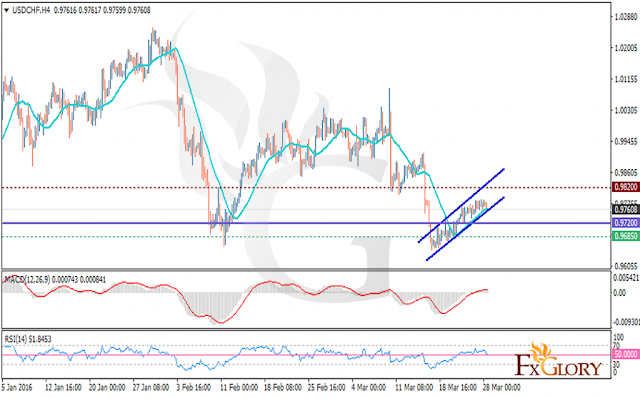 https://fxglory.com/technical-analysis-of-usdchf-dated-28-03-2016/