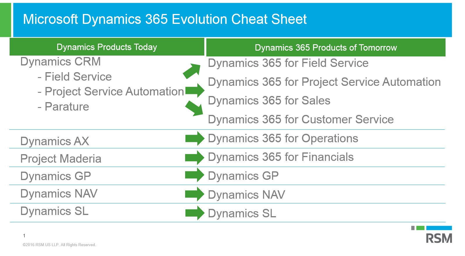 Microsoft Dynamics 365 Product Suite - 6 Amazing New Products