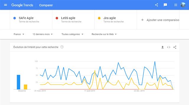 Trend SAFe Agile vs Jira agile
