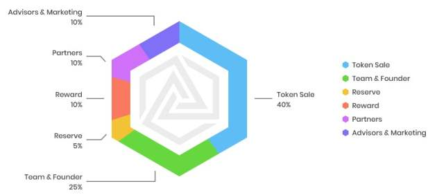 foresting tokens distribution
