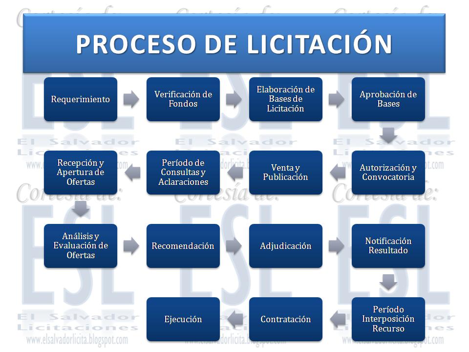 Resultado de imagen para proceso de licitación