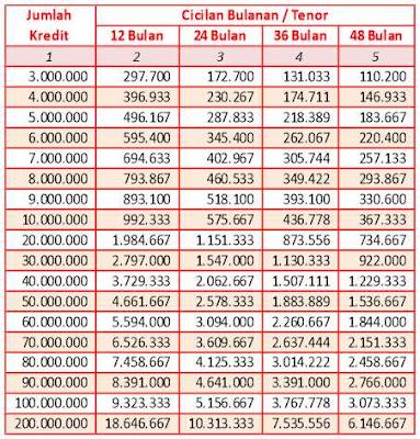 tabel-pinjaman-cimb-niaga-2019