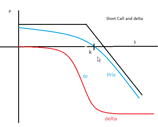 Short call delta