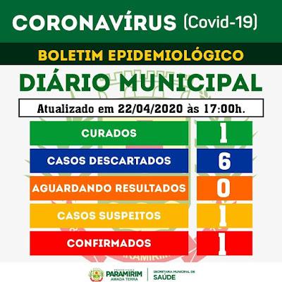 Um dia após zerar lista, Paramirim notifica novo caso suspeito de coronavírus