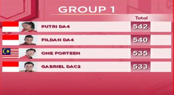 nilai DA Asia 3 Top 8 Grup 1 Tadi Malam 8 Desember 2017