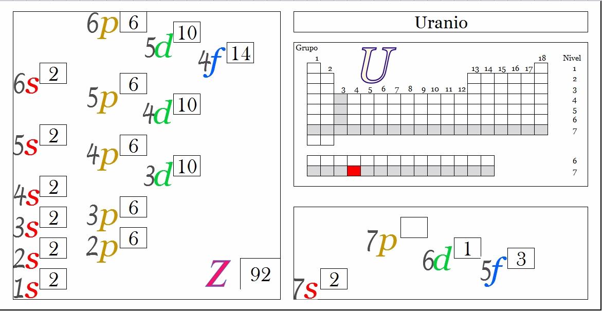 Ciencias de joseleg propiedades peridicas del uranio tabla peridica principal siguiente urtaz Images