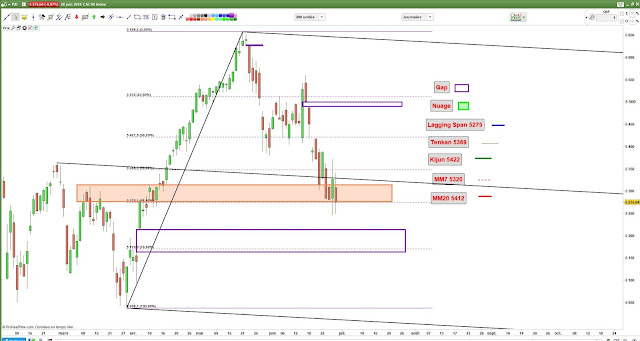 Analyse chartiste #CAC40 [28/06/18] $cac