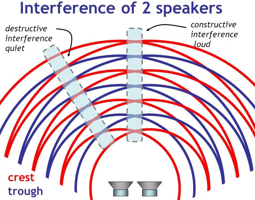 Interference of two speakers.