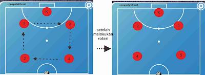 Cara Menyerang Pada Futsal