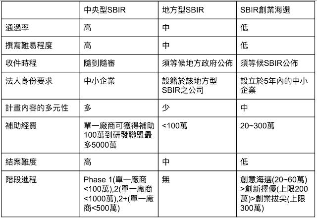 中央型、地方型與創業海選三種SBIR比較表