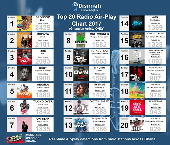 MUSIGA announces Top 20 songs of 2017 – See Full List