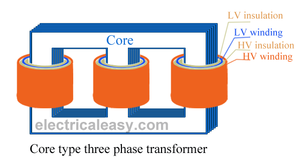 Construction of core type three phase transformer