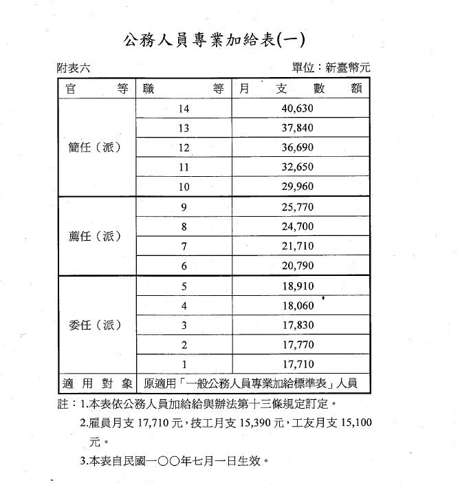 Exam Info 國考情資中心 (非官方): 公務員薪資待遇福利專區(100年7月1日生效)