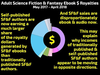 SFF tradpub vs indie royalties