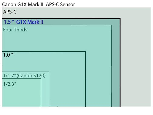 Соотношение размеров сенсоров