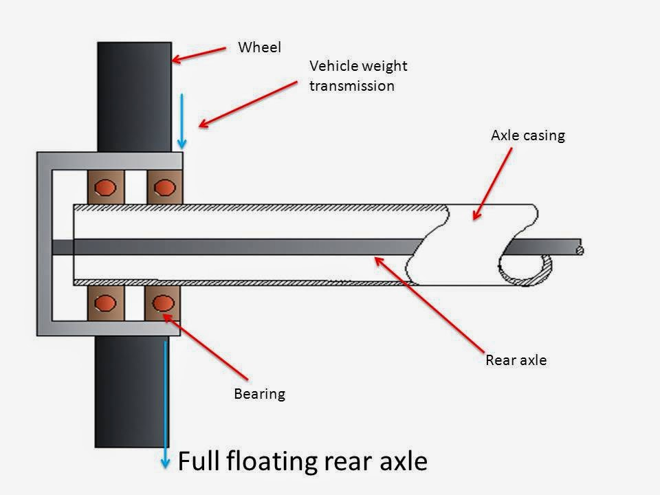 What is Rear Axle? What are Main Types of Rear Axle? Full floating type rear axle