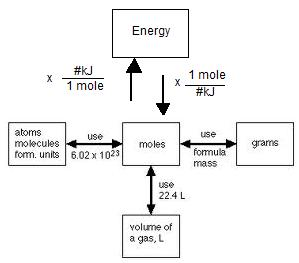 Happy Halogens: Enthalpy and Energy Calculations