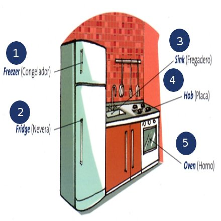 Vocabulario de la Cocina en Ingls  5 Objetos  Blog Para