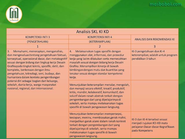 Analisis SKL KI KD menjabarkan komponen SKL (Standar Kompetensi Lulusan), KI (Kompetensi Inti) dan KD (Kompetensi Dasar)