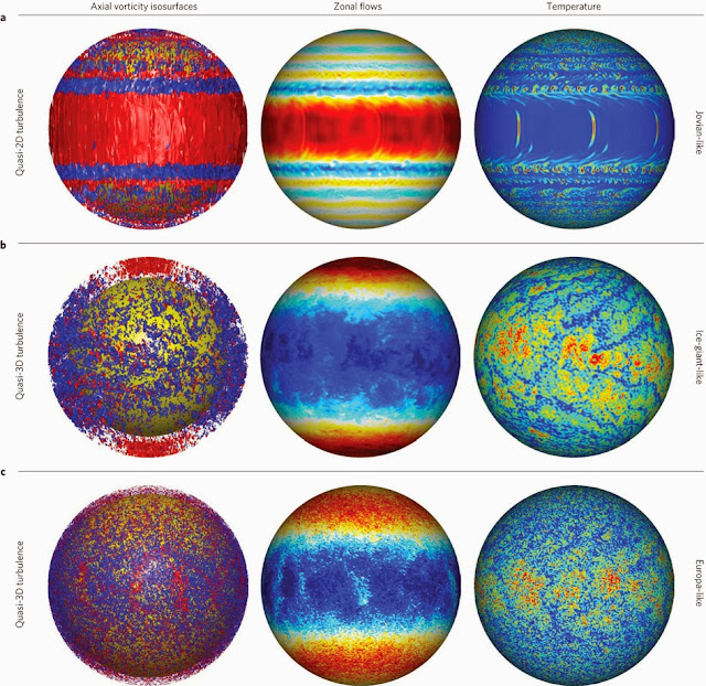 Convective flow structures, zonal flows and temperature fields in planetary convection models. Credit: Nature Geoscience