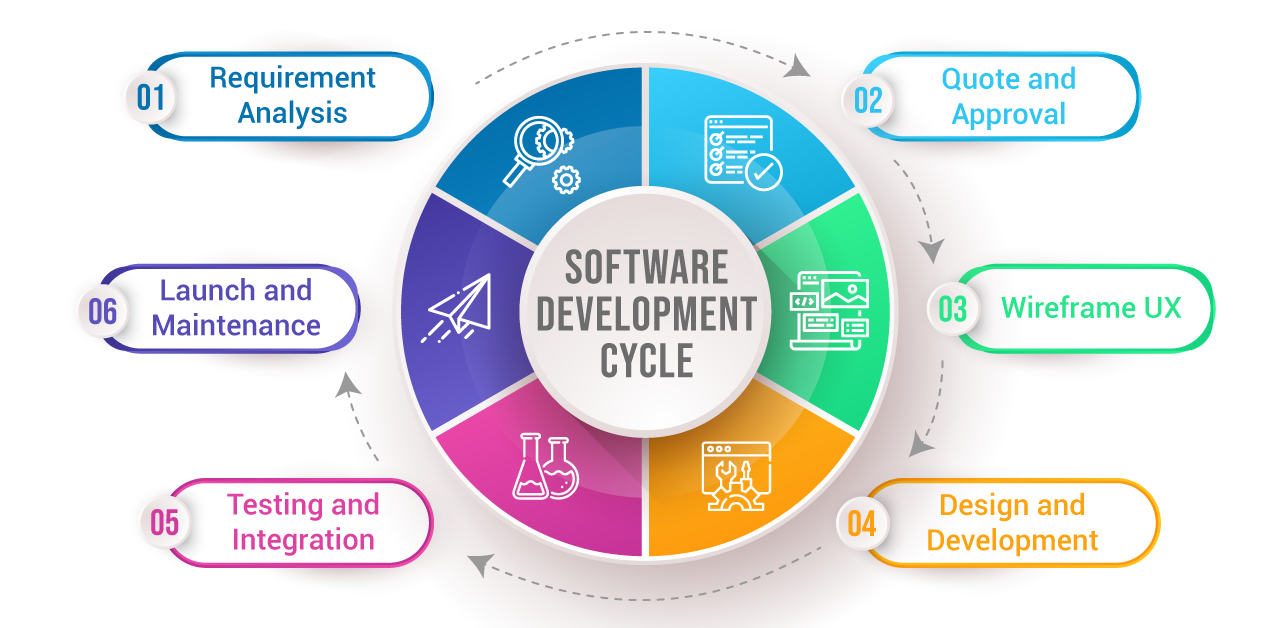 Software Development project Life cycle